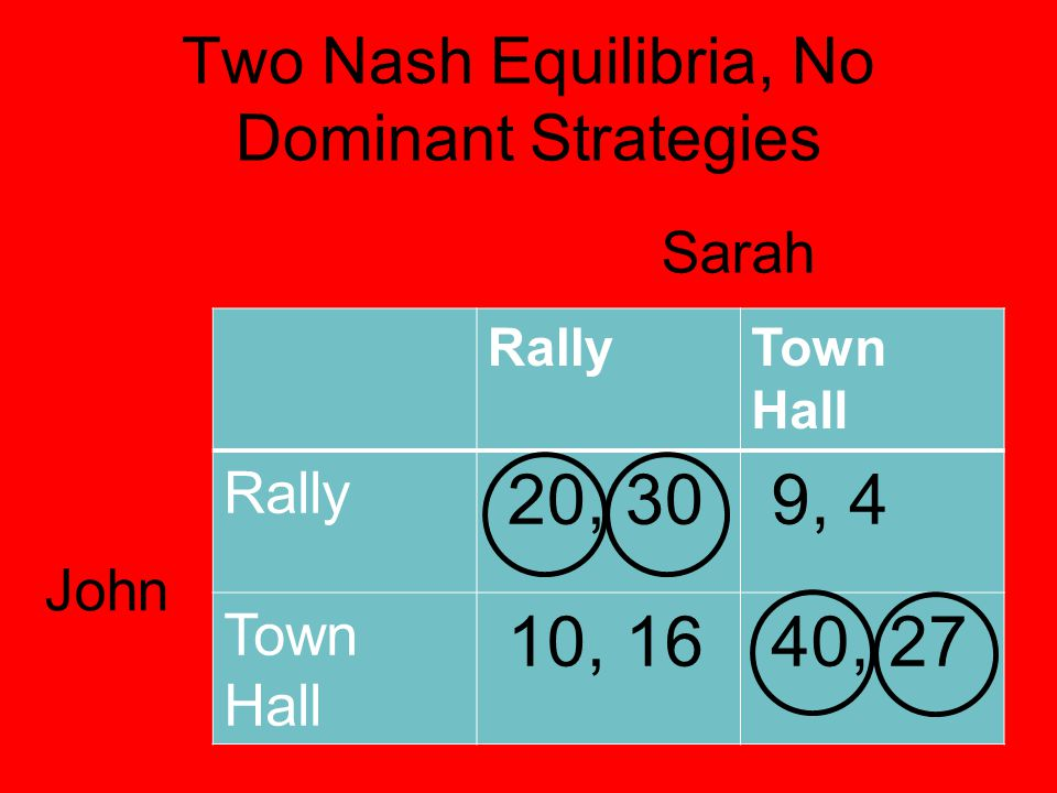 Two Nash Equilibria, No Dominant Strategies