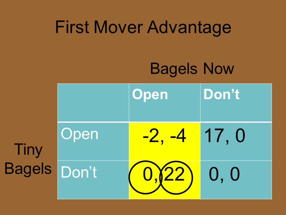 -2, -4 17, 0 0, 22 0, 0 First Mover Advantage Bagels Now Tiny Bagels