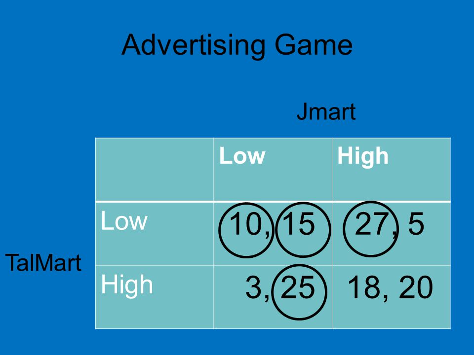 Advertising Game Jmart Low High 10, 15 27, 5 3, 25 18, 20 TalMart