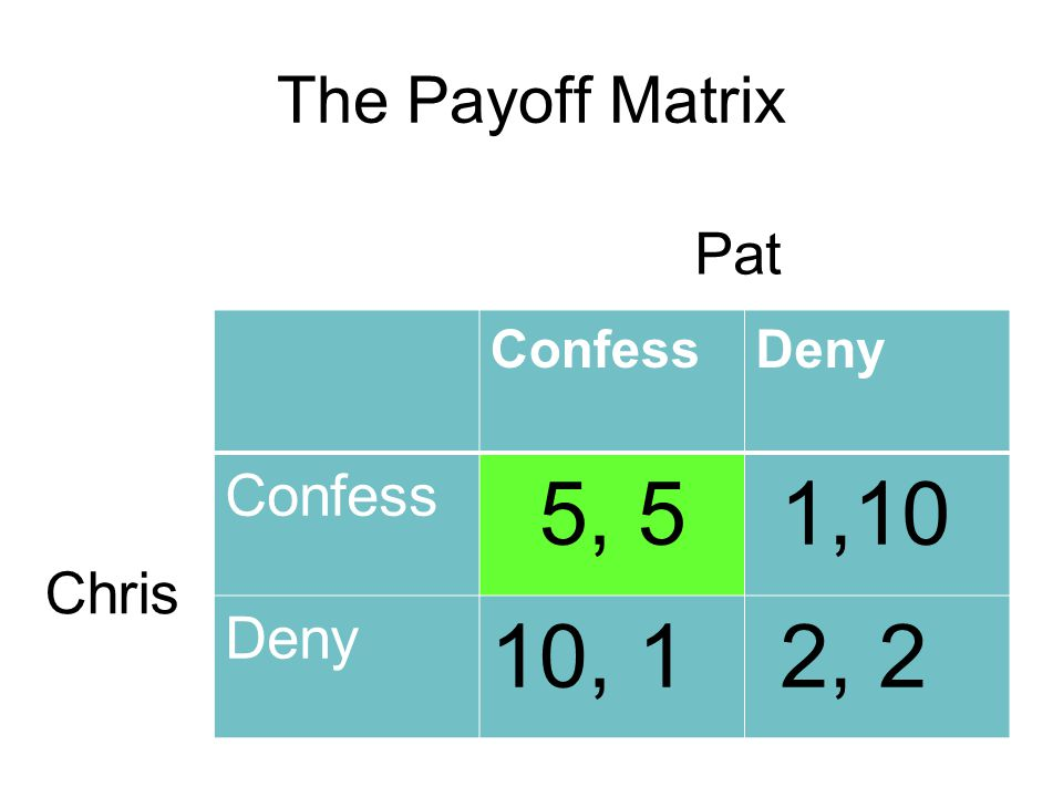 The Payoff Matrix Pat Confess Deny 5, 5 1,10 10, 1 2, 2 Chris