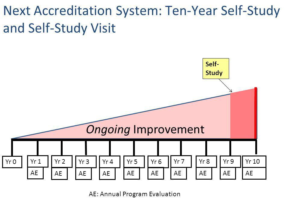 Next Accreditation System: Ten-Year Self-Study and Self-Study Visit