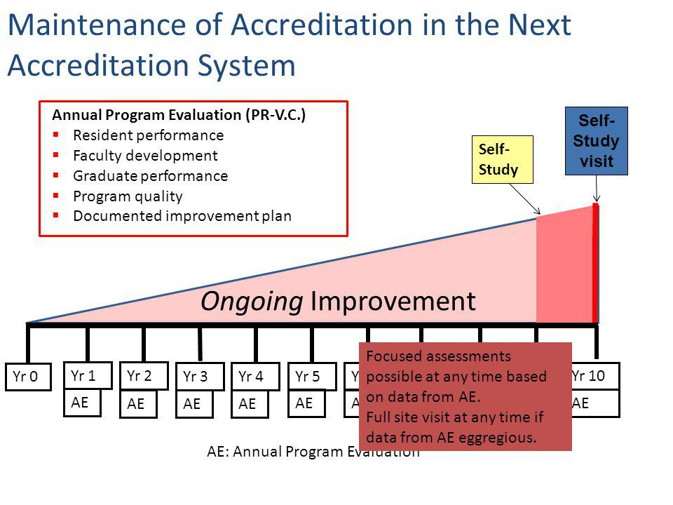 Maintenance of Accreditation in the Next Accreditation System