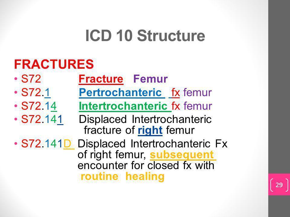 ICD 10 Structure FRACTURES S72 Fracture Femur