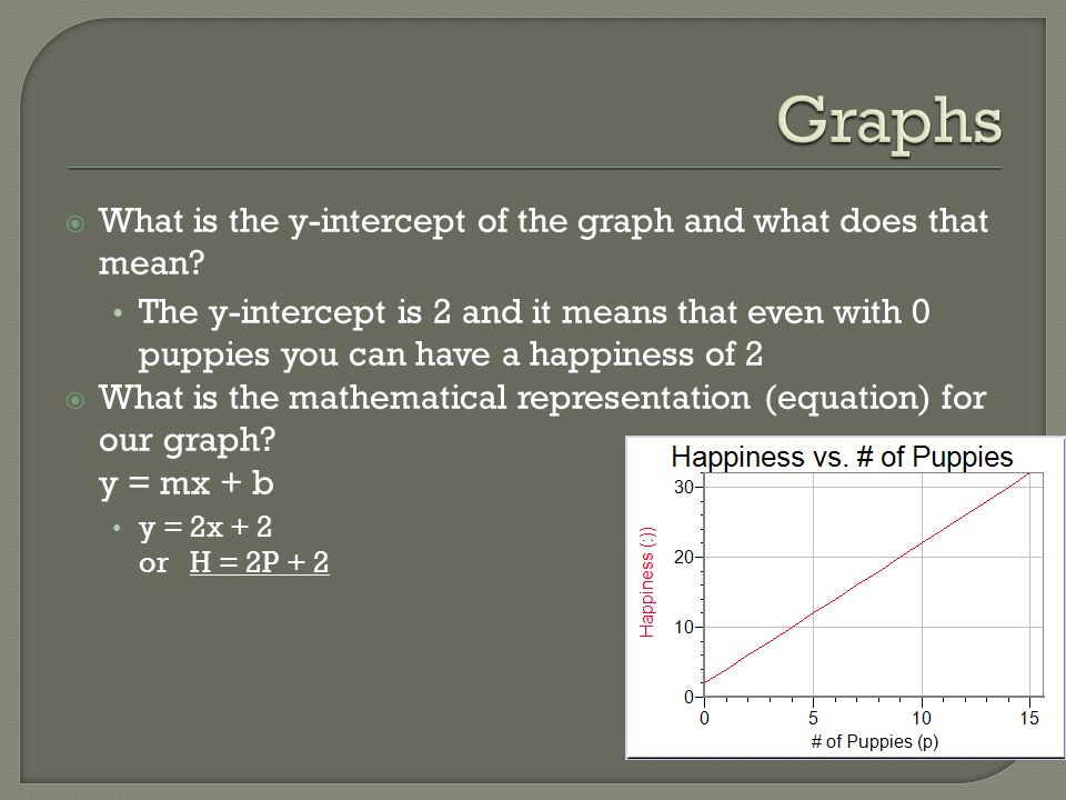 Graphs What is the y-intercept of the graph and what does that mean