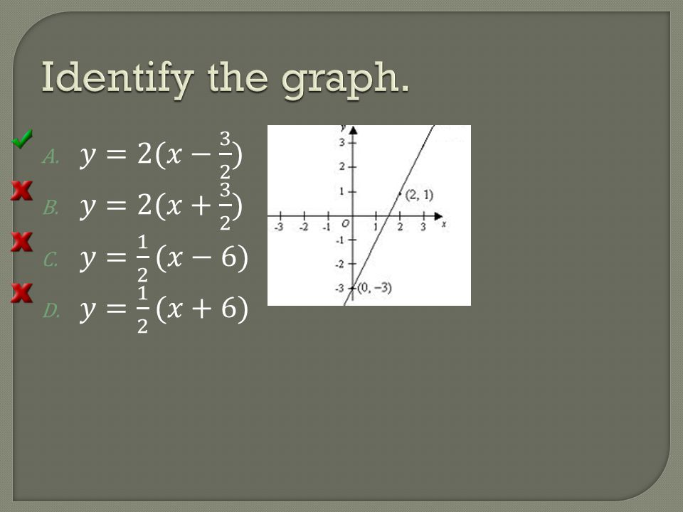 Identify the graph. 𝑦=2(𝑥− 3 2 ) 𝑦=2(𝑥+ 3 2 ) 𝑦= 1 2 (𝑥−6)