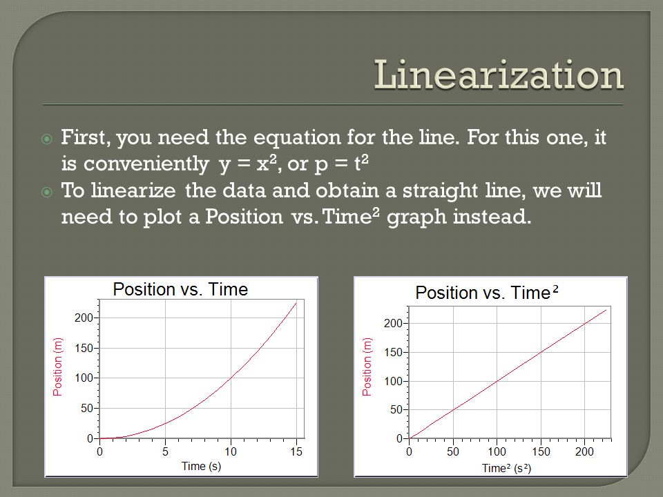 Linearization First, you need the equation for the line. For this one, it is conveniently y = x2, or p = t2.