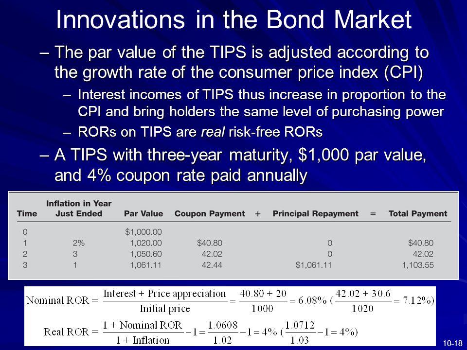 Innovations in the Bond Market