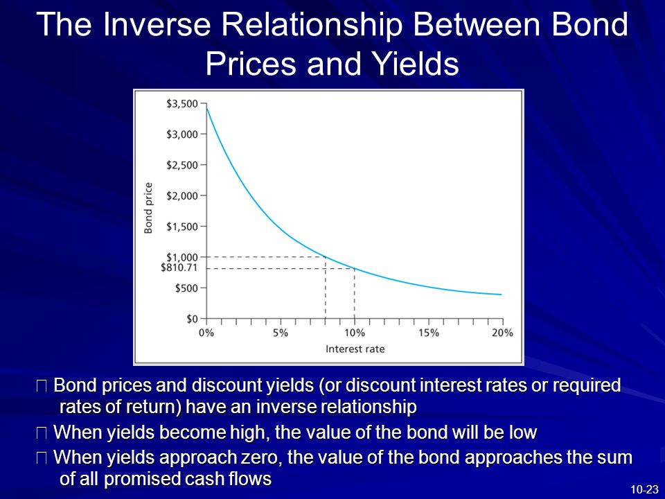 The Inverse Relationship Between Bond Prices and Yields
