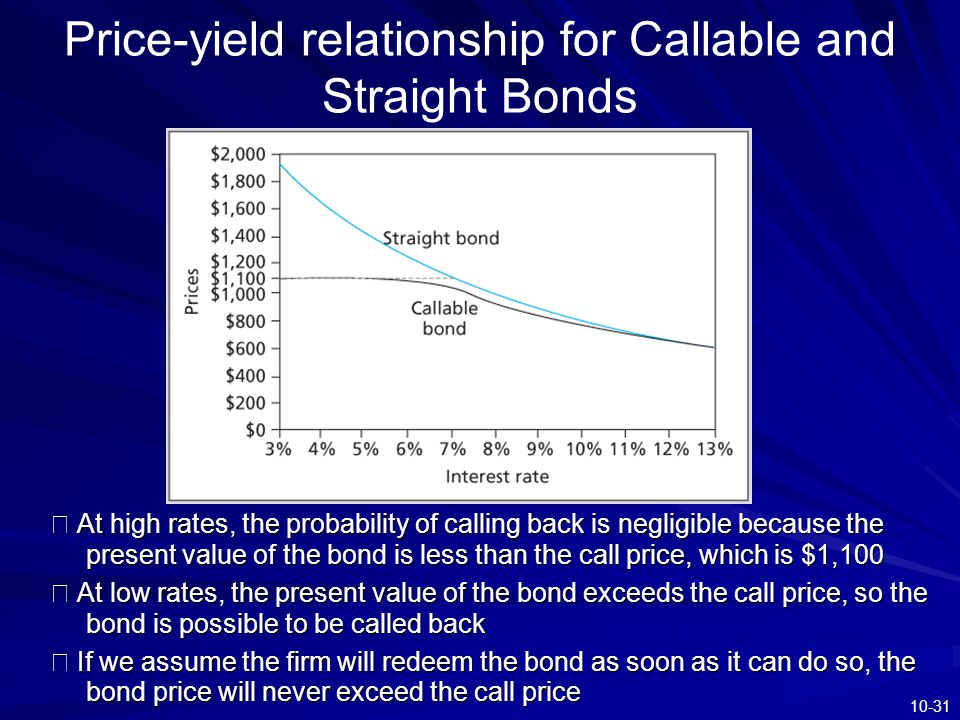 Price-yield relationship for Callable and Straight Bonds