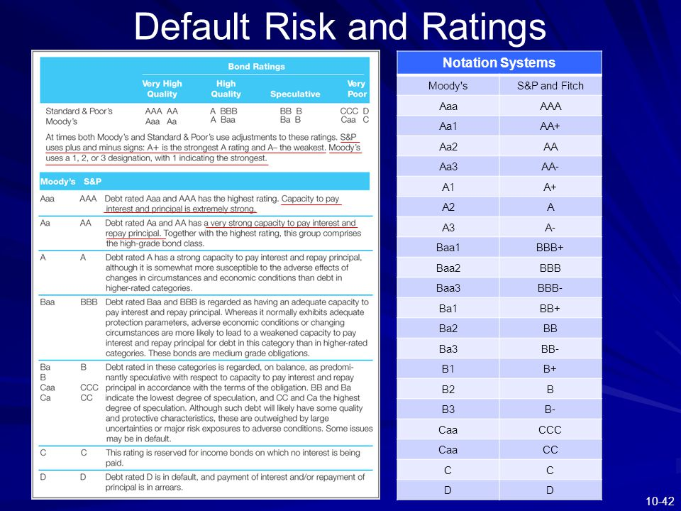 Default Risk and Ratings