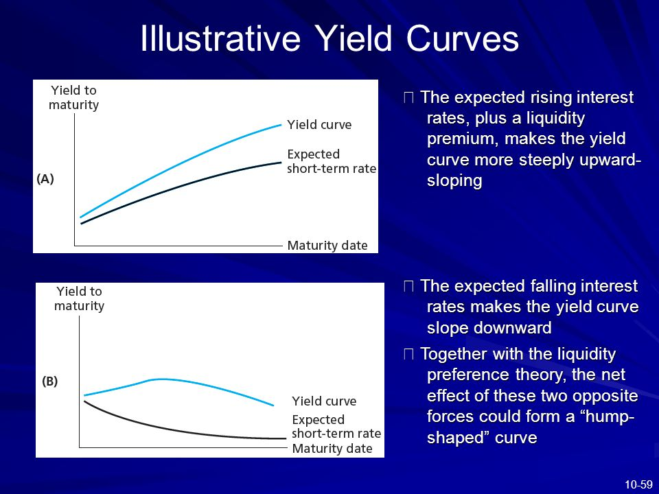 Illustrative Yield Curves