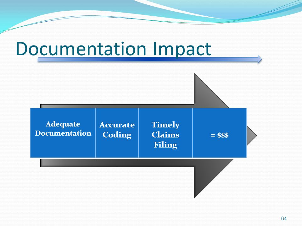 Documentation Impact Accurate Coding Timely Claims Filing = $$$