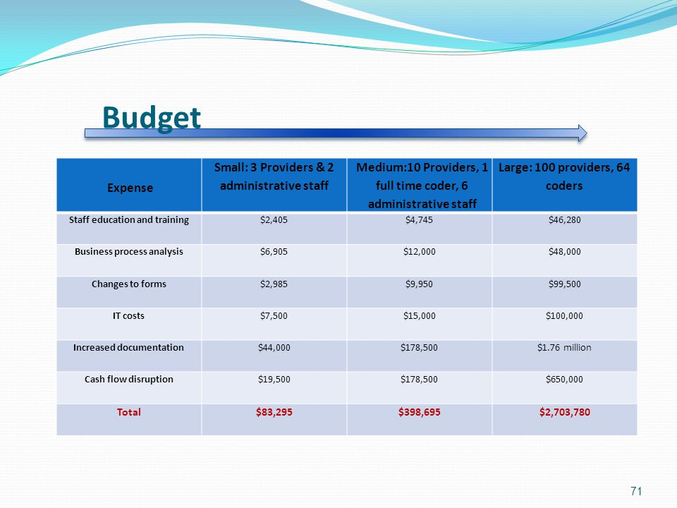Budget Expense Small: 3 Providers & 2 administrative staff