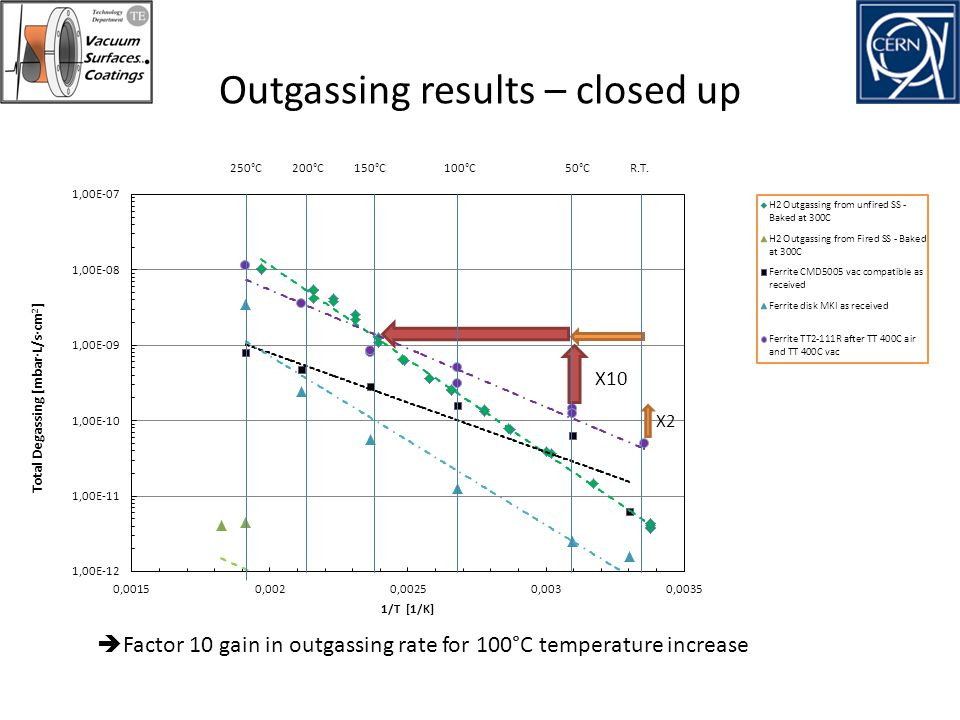 Outgassing results – closed up
