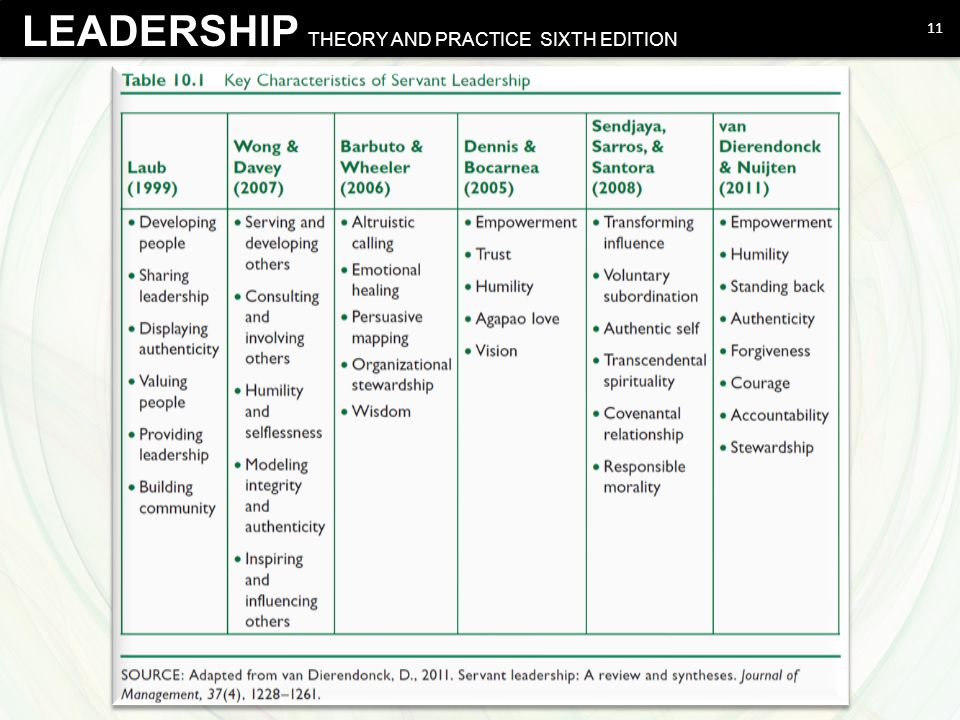 Northouse - Leadership Theory and Practice, Sixth Edition © 2012 SAGE Publications, Inc.