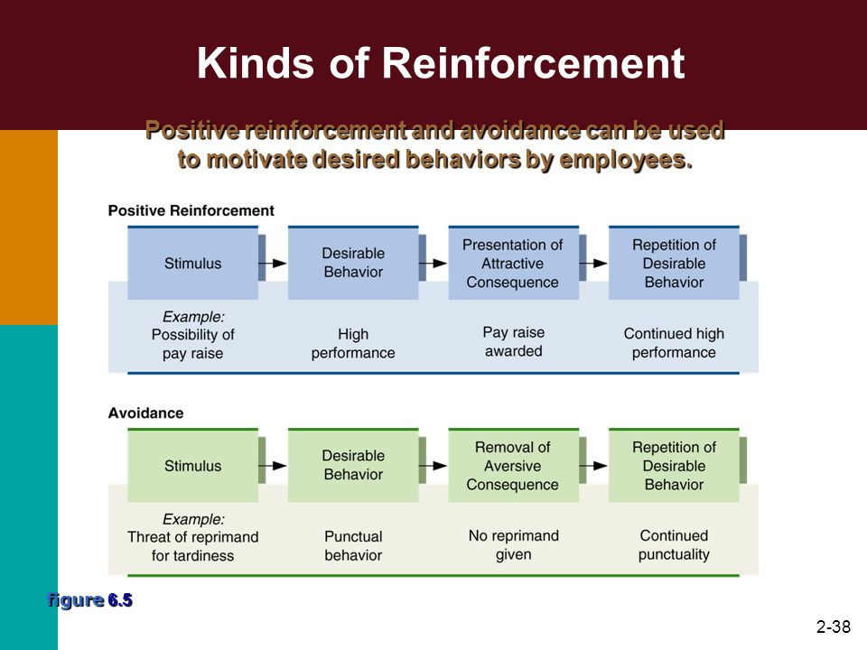 Kinds of Reinforcement