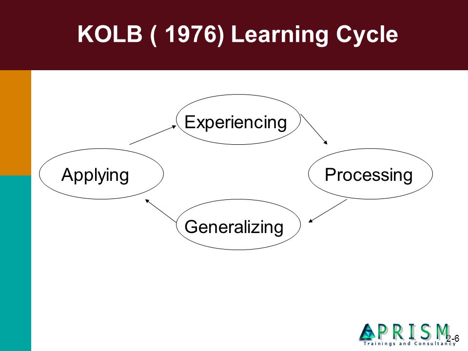 KOLB ( 1976) Learning Cycle P R I S M Experiencing Applying Processing