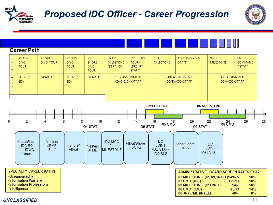 Proposed IDC Officer - Career Progression
