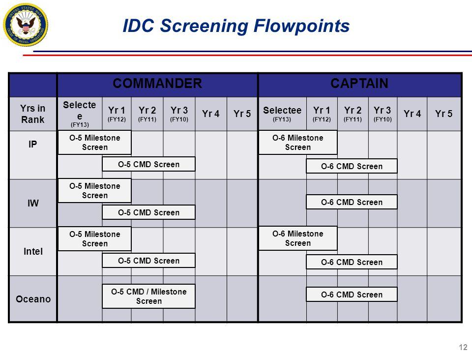 IDC Screening Flowpoints O-5 CMD / Milestone Screen