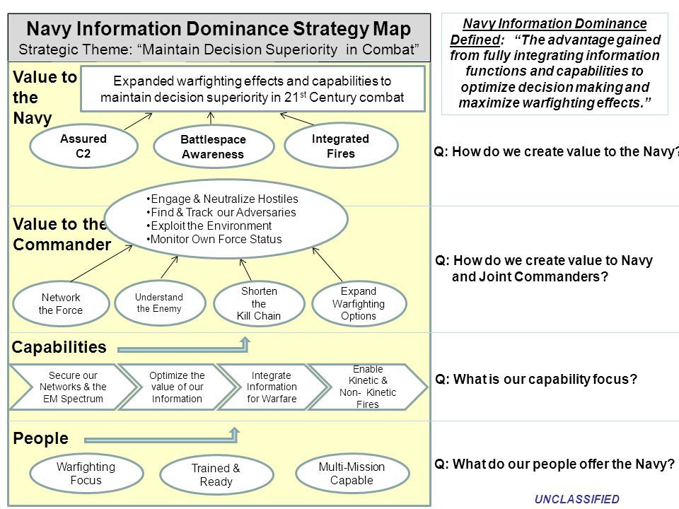 Navy Information Dominance Strategy Map Battlespace Awareness
