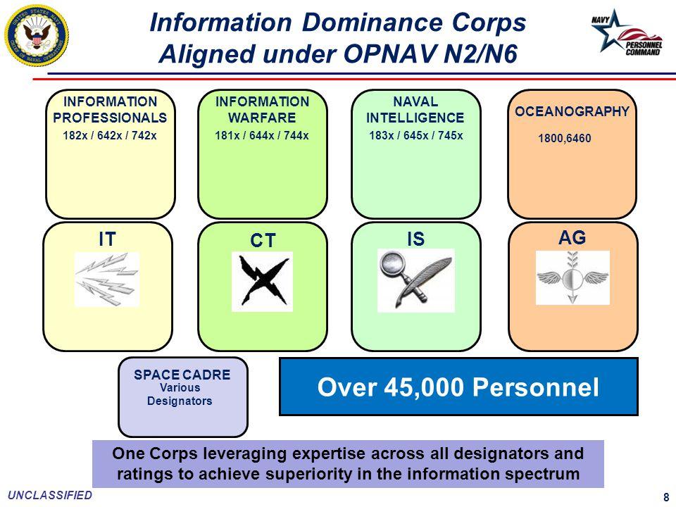 Information Dominance Corps Aligned under OPNAV N2/N6