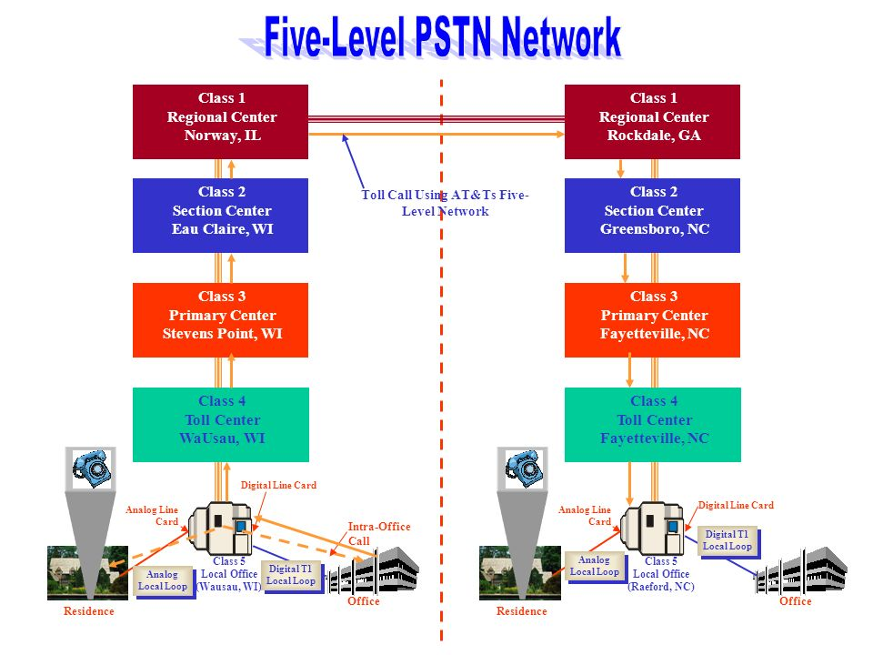 Toll Call Using AT&Ts Five-Level Network