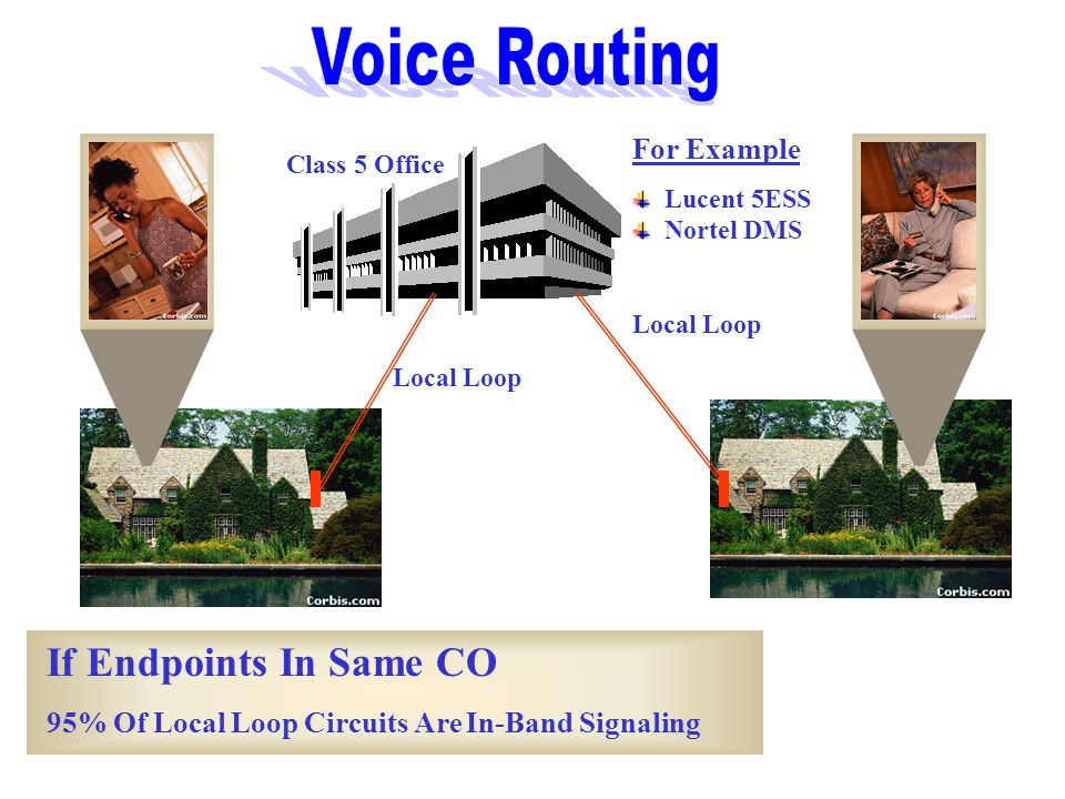 Voice Routing If Endpoints In Same CO For Example