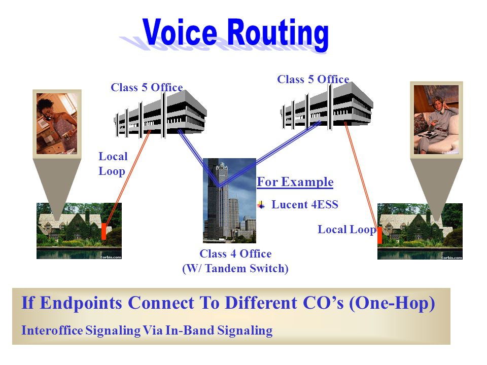 Voice Routing If Endpoints Connect To Different CO's (One-Hop)