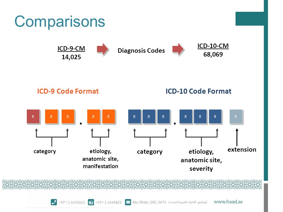 Comparisons ICD-9 Code Format ICD-10 Code Format ICD-10-CM 68,069