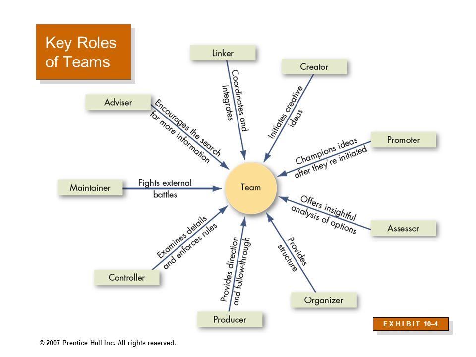 Key Roles of Teams E X H I B I T 10–4