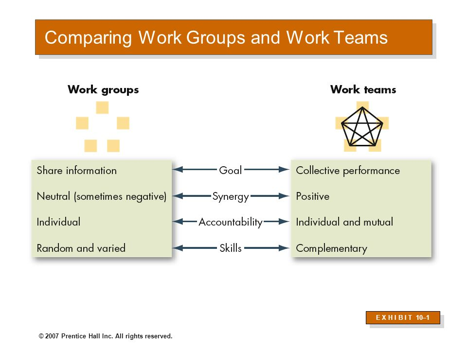 Comparing Work Groups and Work Teams