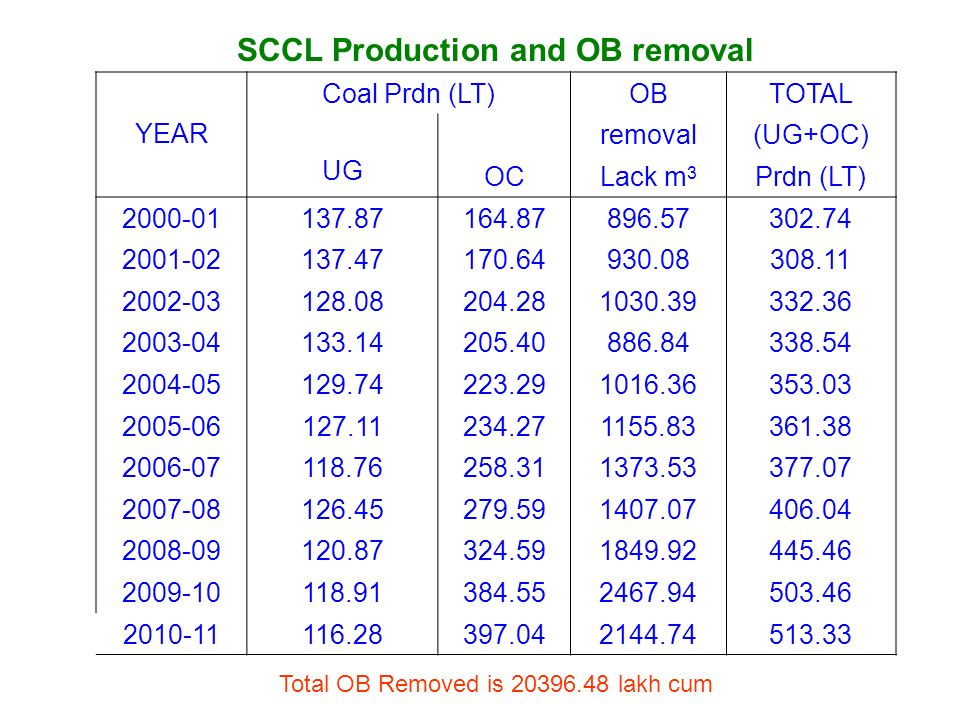 SCCL Production and OB removal