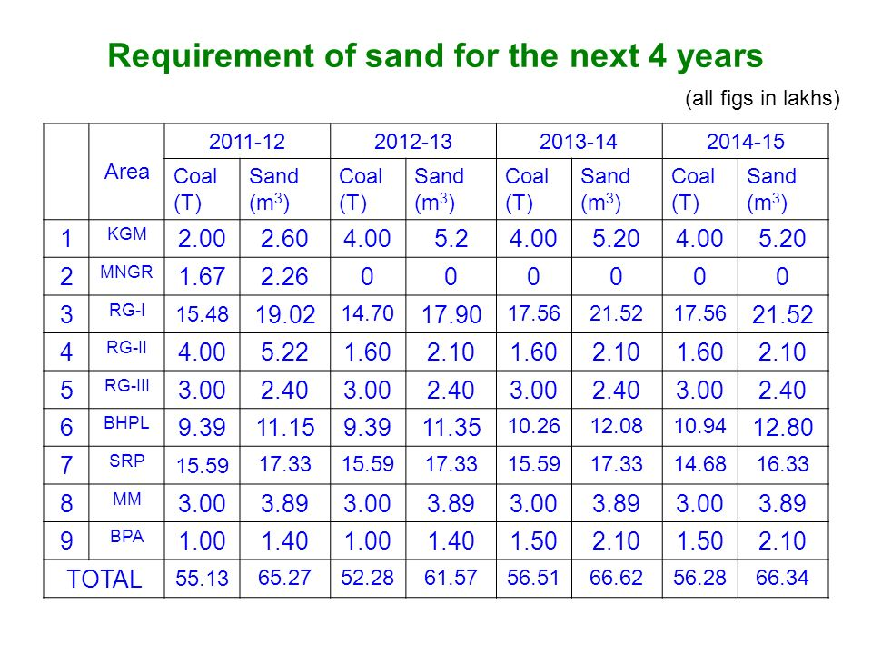 Requirement of sand for the next 4 years