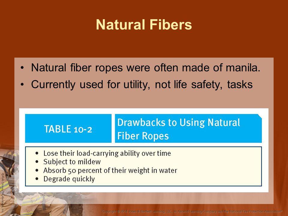 Natural Fibers Natural fiber ropes were often made of manila.