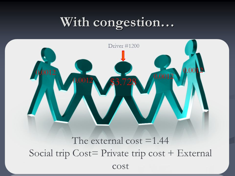 Social trip Cost= Private trip cost + External cost