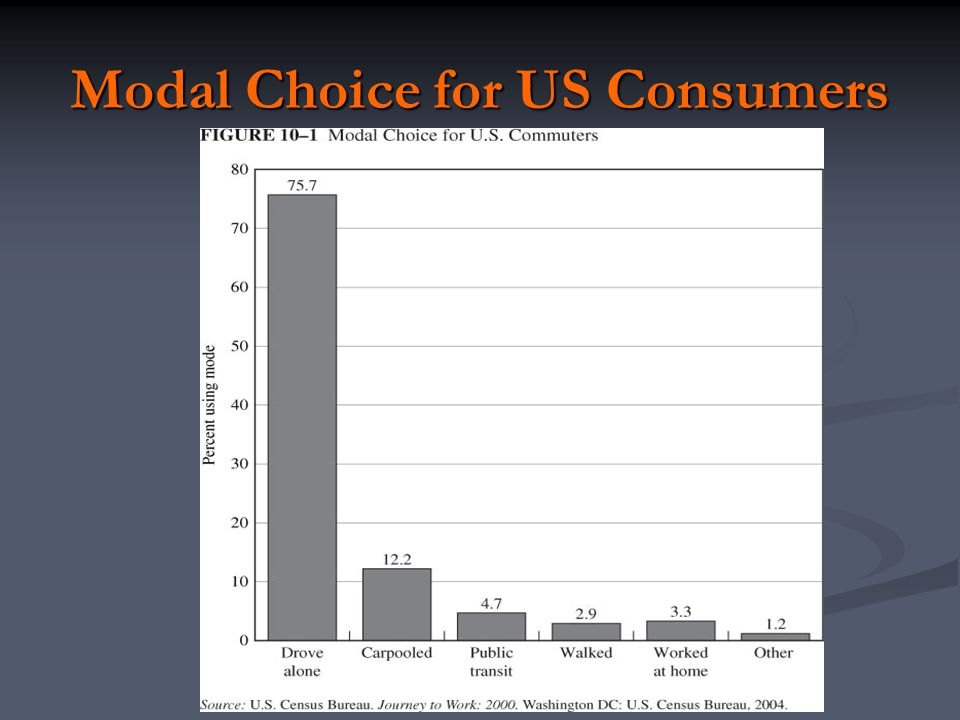 Modal Choice for US Consumers