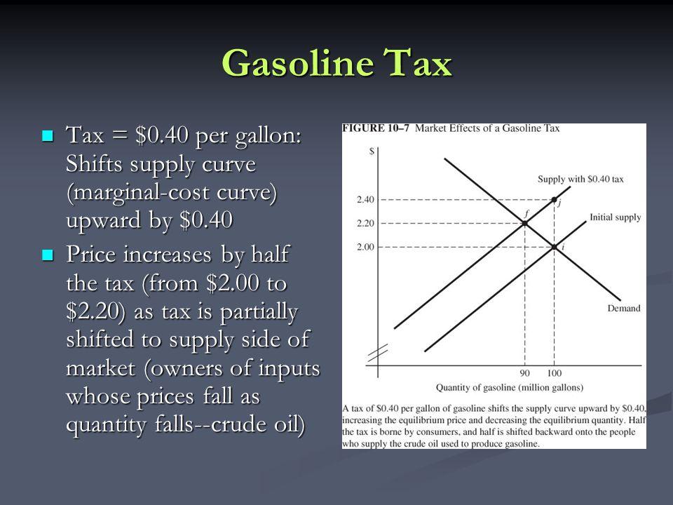 Gasoline Tax Tax = $0.40 per gallon: Shifts supply curve (marginal-cost curve) upward by $0.40.