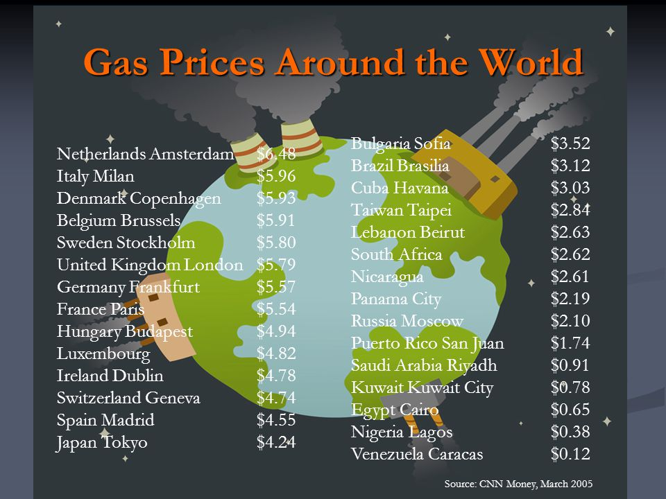 Gas Prices Around the World