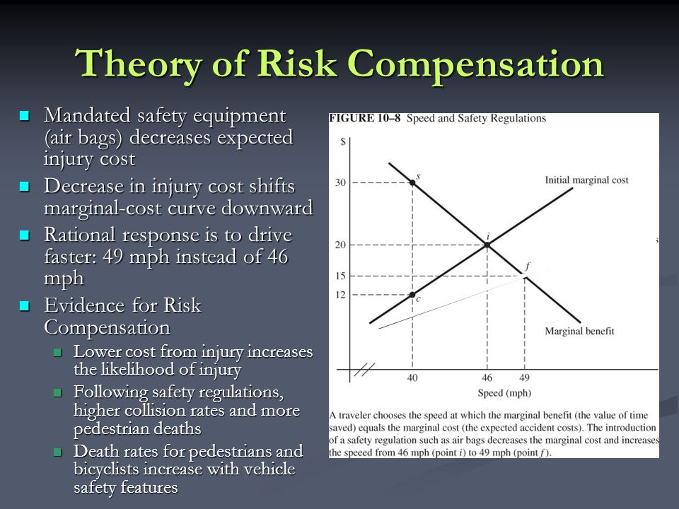 Theory of Risk Compensation