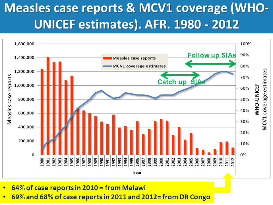 Measles case reports & MCV1 coverage (WHO-UNICEF estimates). AFR