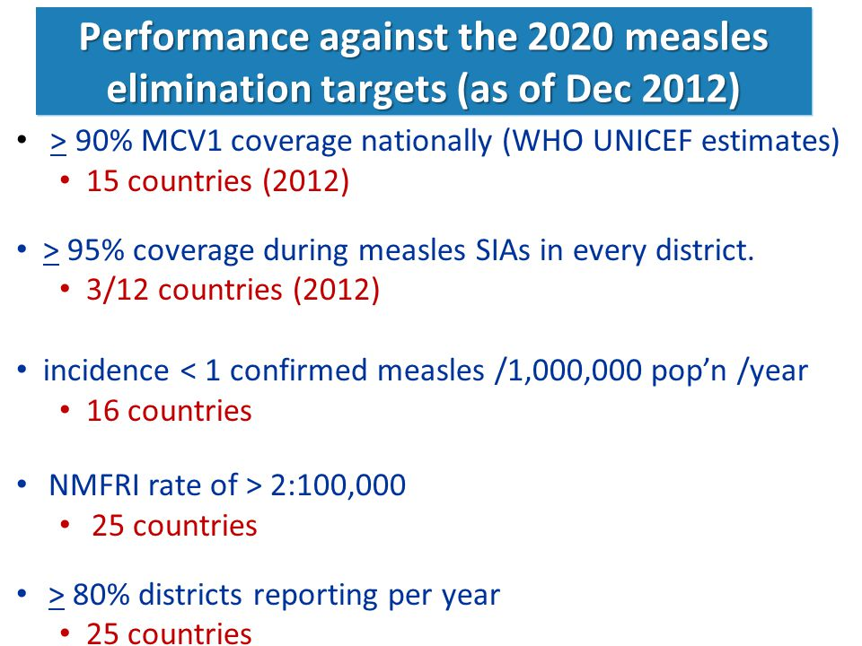 Performance against the 2020 measles elimination targets (as of Dec 2012)