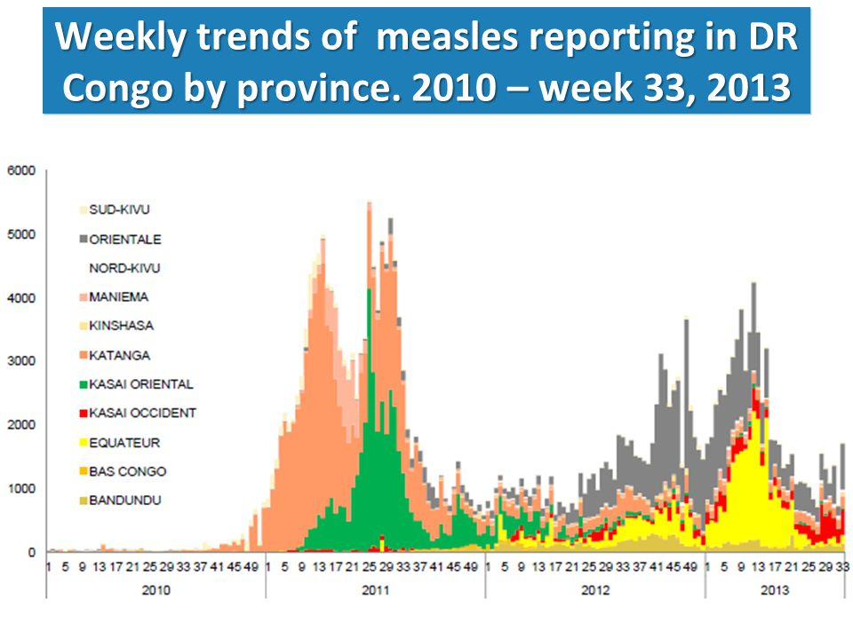 Weekly trends of measles reporting in DR Congo by province