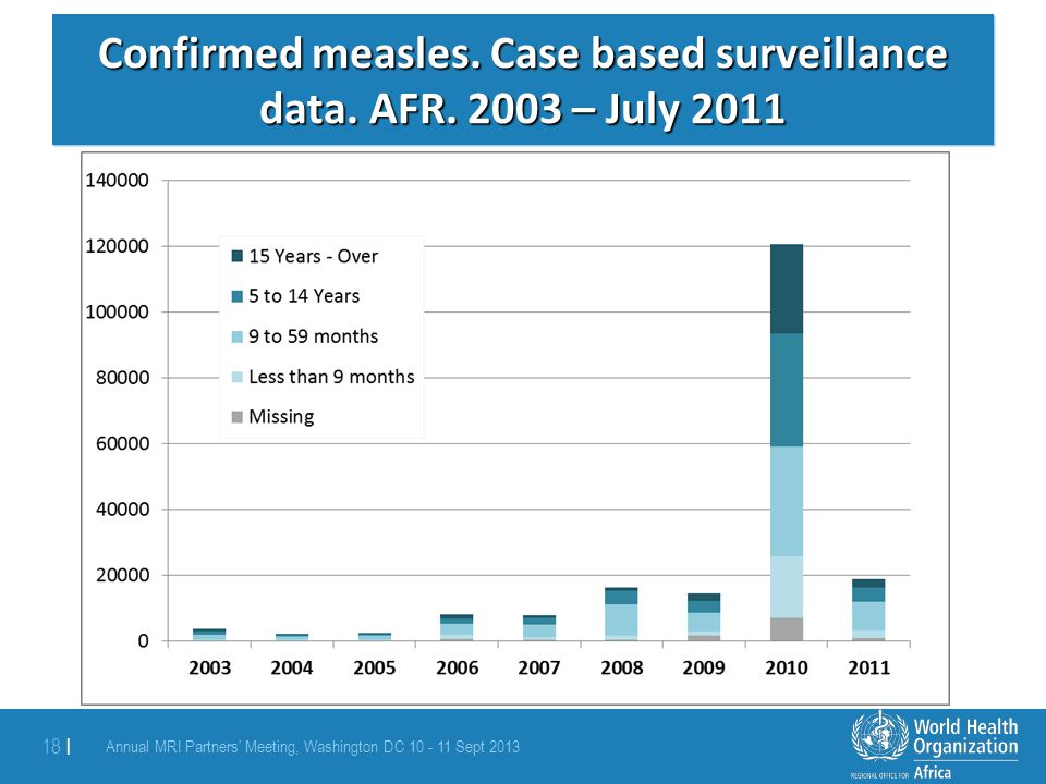 Confirmed measles. Case based surveillance data. AFR. 2003 – July 2011