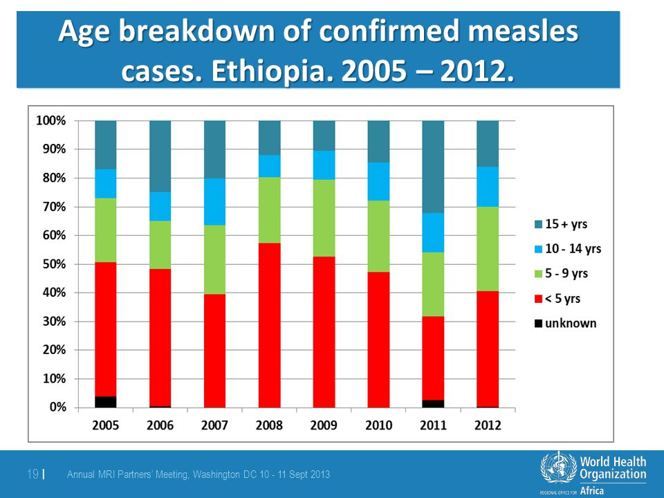 Age breakdown of confirmed measles cases. Ethiopia. 2005 – 2012.