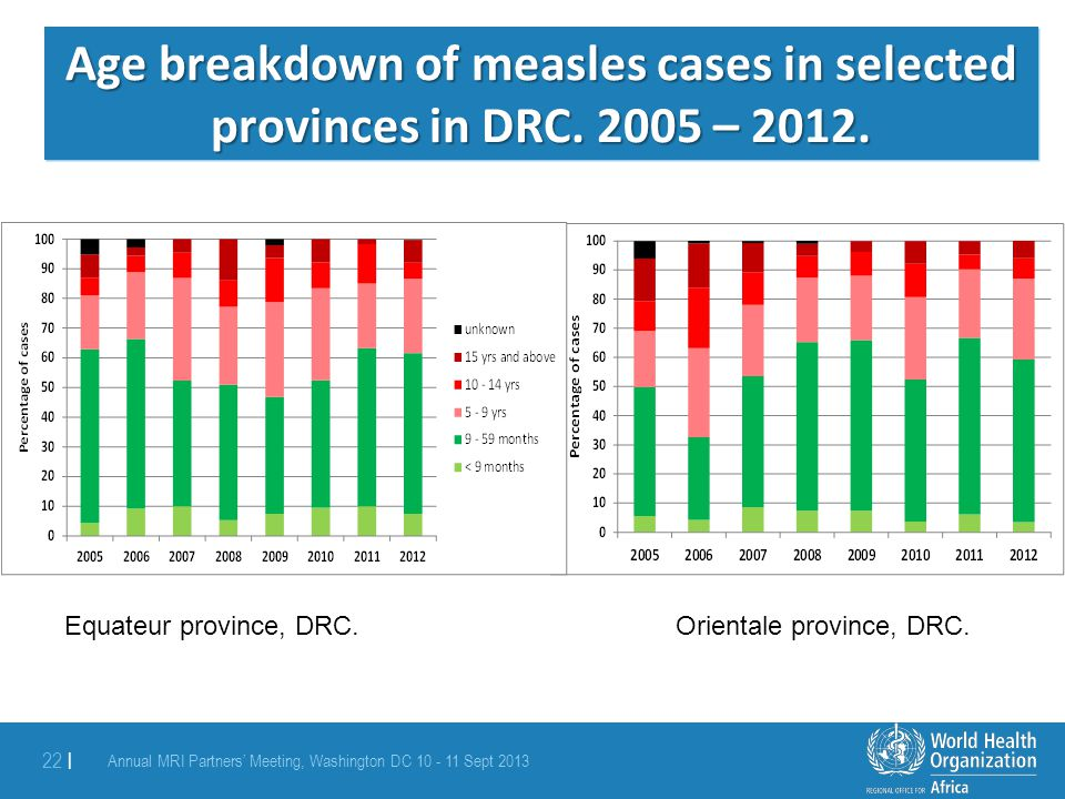 Age breakdown of measles cases in selected provinces in DRC