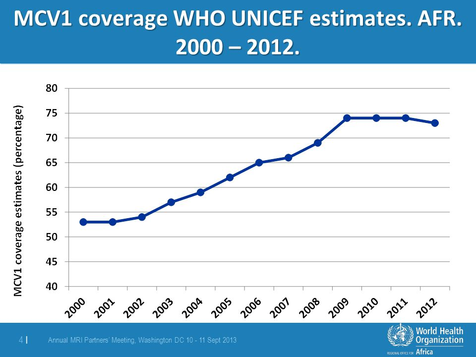 MCV1 coverage WHO UNICEF estimates. AFR. 2000 – 2012.