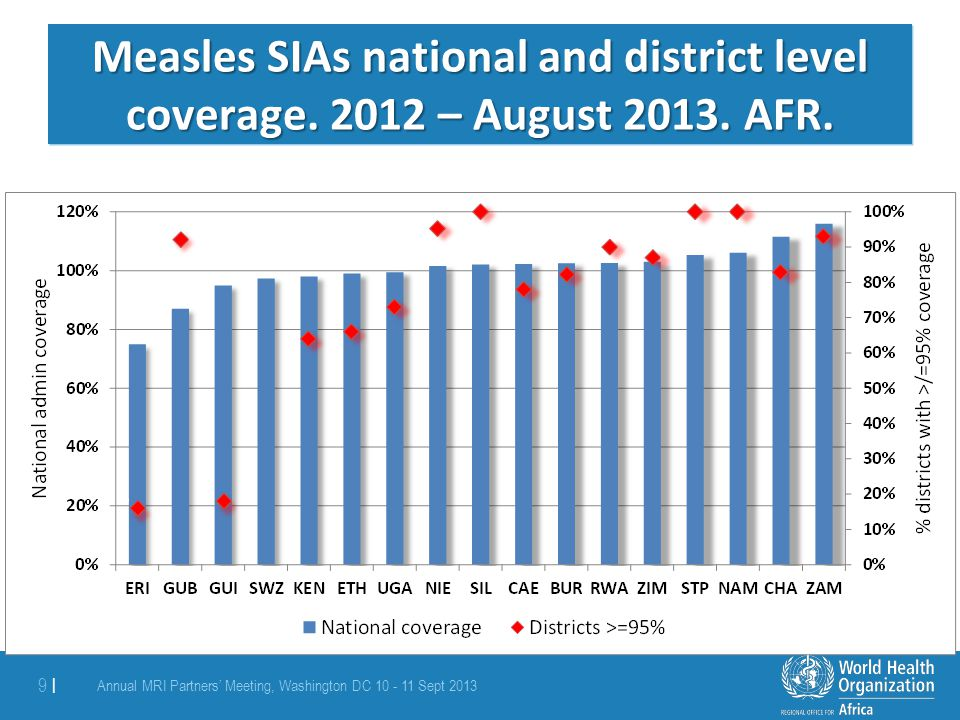 Measles SIAs national and district level coverage. 2012 – August 2013