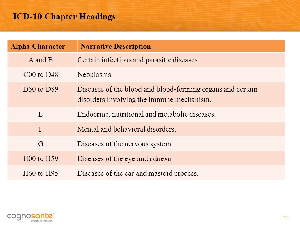 ICD-10 Chapter Headings Alpha Character Narrative Description A and B