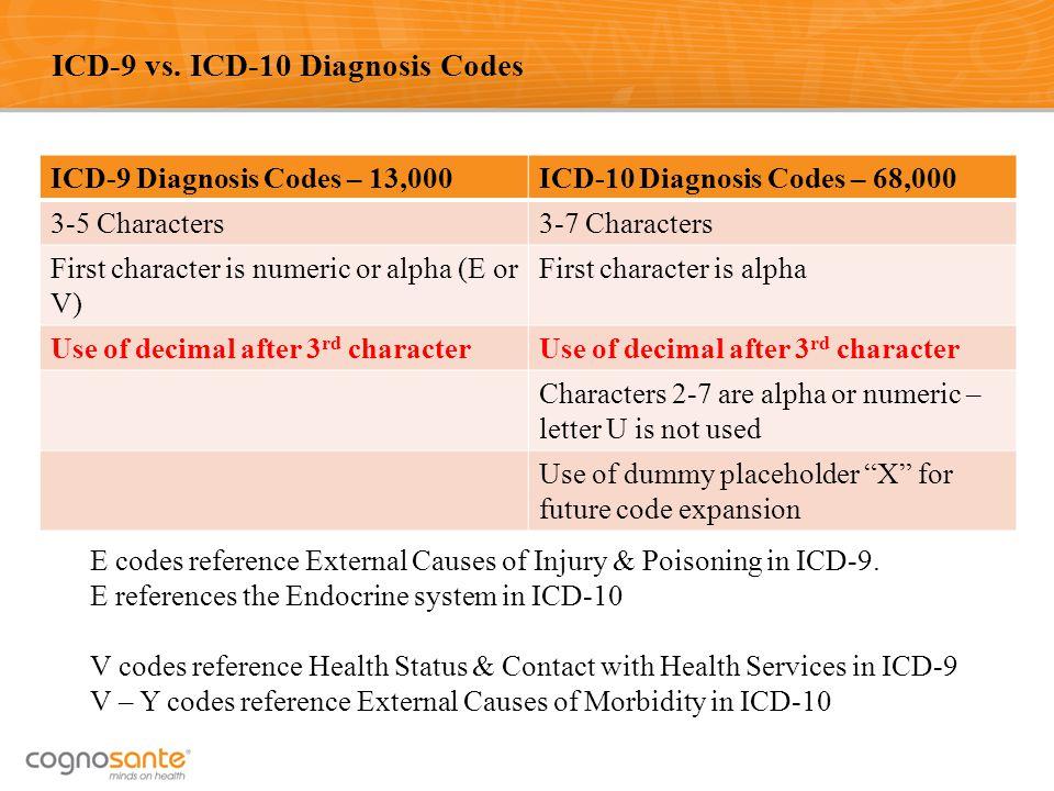 ICD-9 vs. ICD-10 Diagnosis Codes