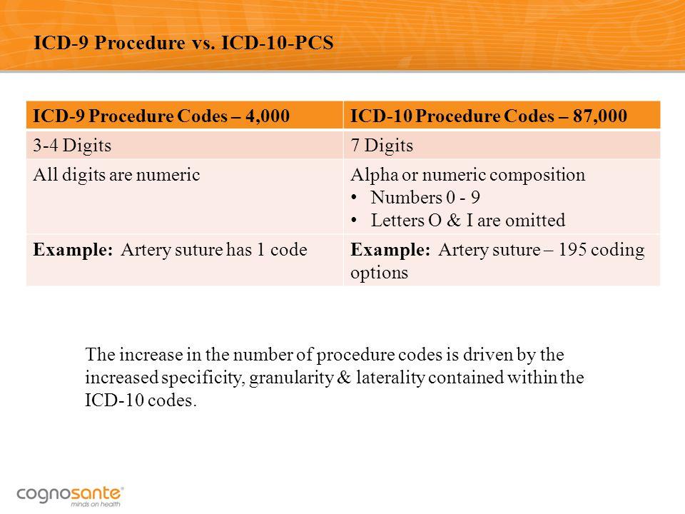 ICD-9 Procedure vs. ICD-10-PCS